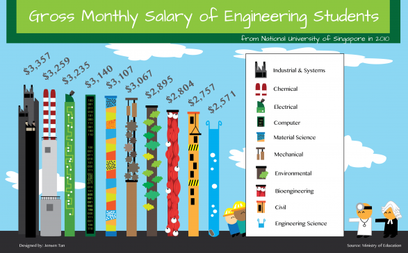 Gross Monthly Salary of Singapore Engineers