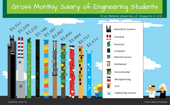 Gross Monthly Salary of Singapore Engineers Infographic