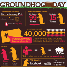 Groundhog Day Facts Infographic