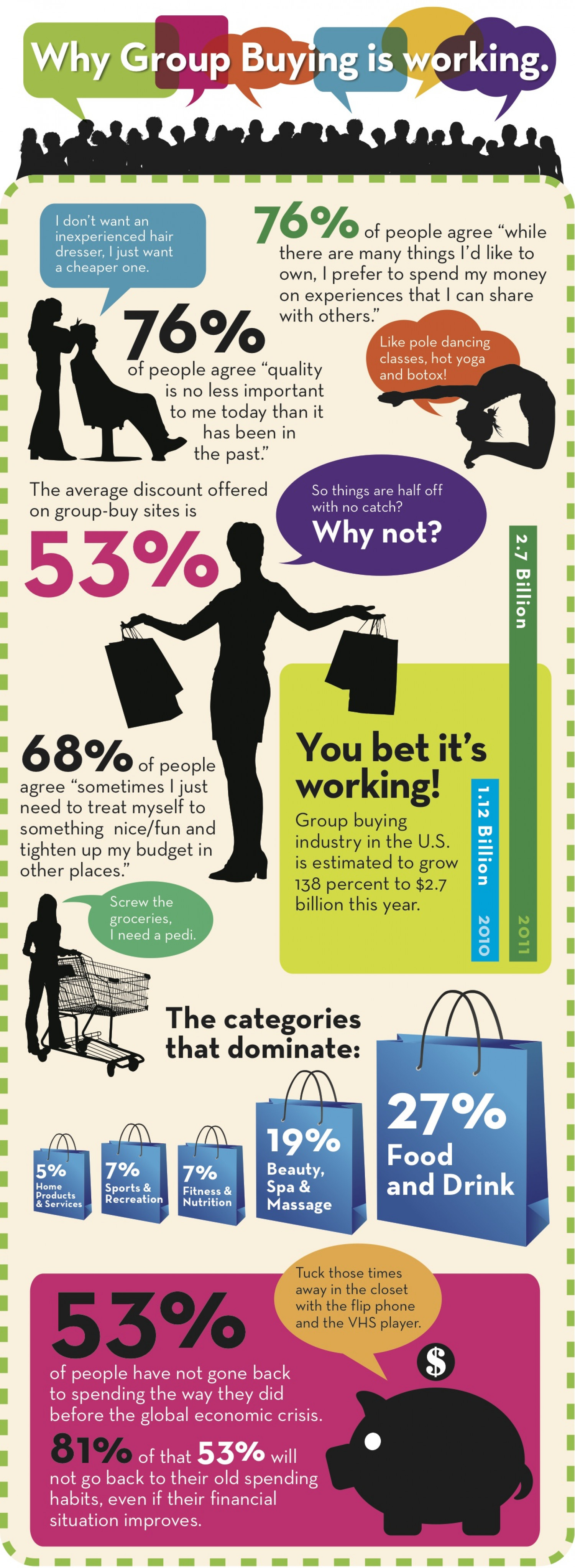 Group Buying Phenomenon Infographic