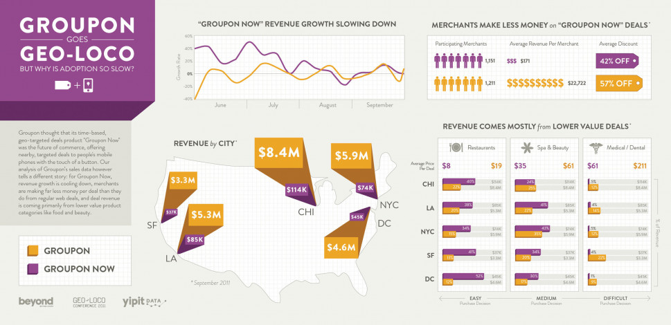 Groupon Now Goes GeoLoco Infographic