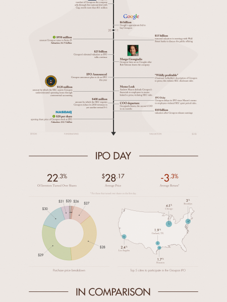 Groupon: Path From Startup to IPO Infographic