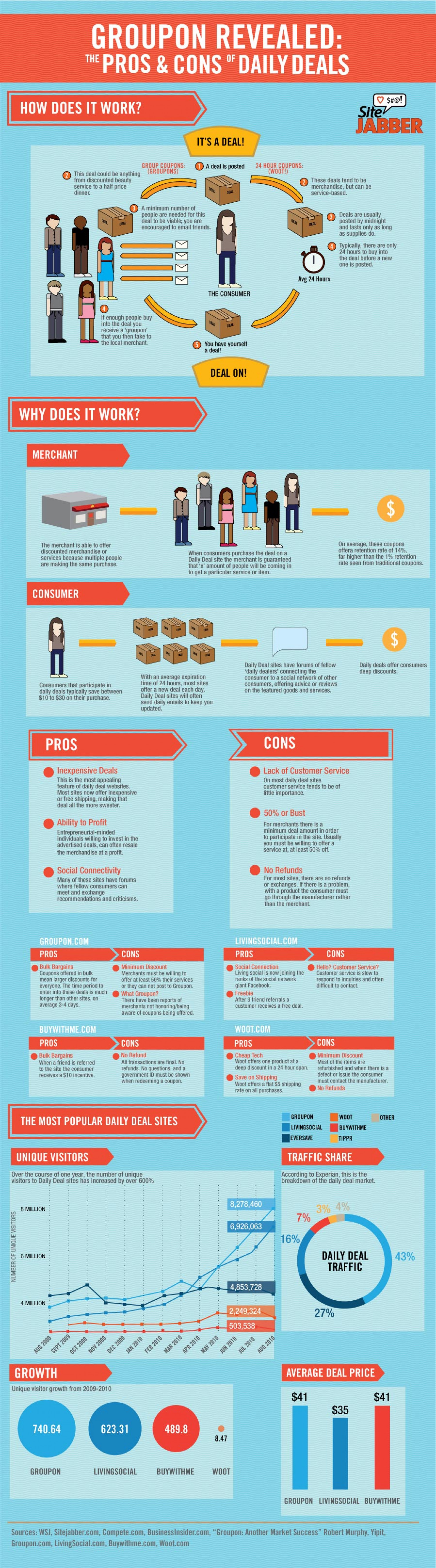 Groupon Revealed: The Pros and Cons of Daily Deals Infographic