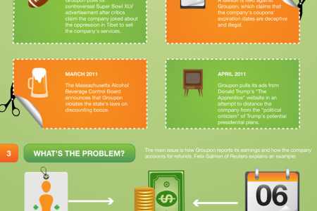 Groupon's SEC Troubles Infographic