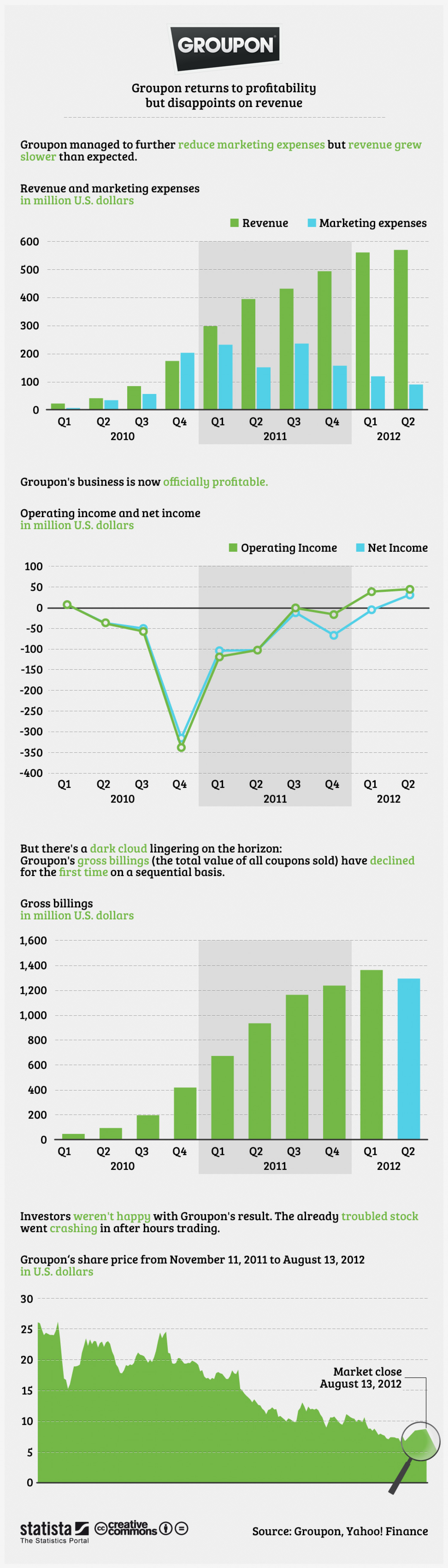 Groupon's Second Quarter Earnings Infographic