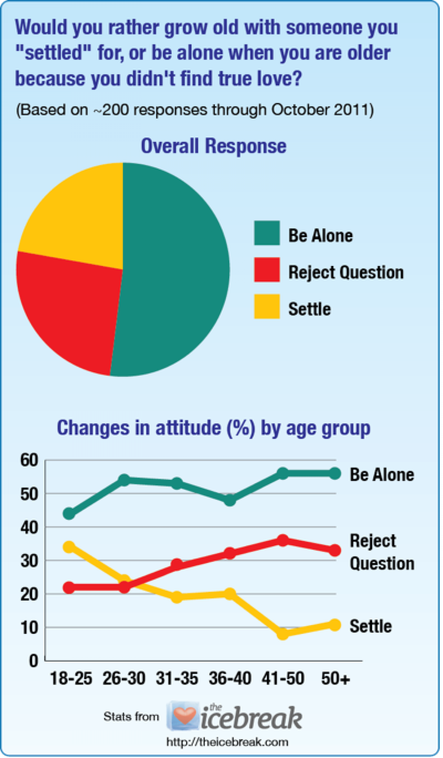 "Grow Old Alone, or ""Settle""? Infographic"