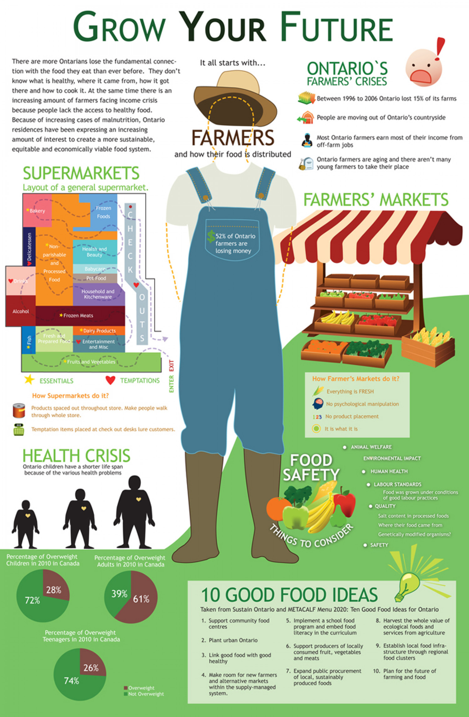 Grow Your Future Infographic