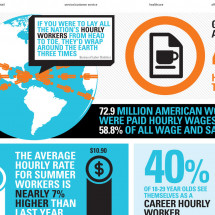Growing Size and Importance of the Hourly Workforce Infographic
