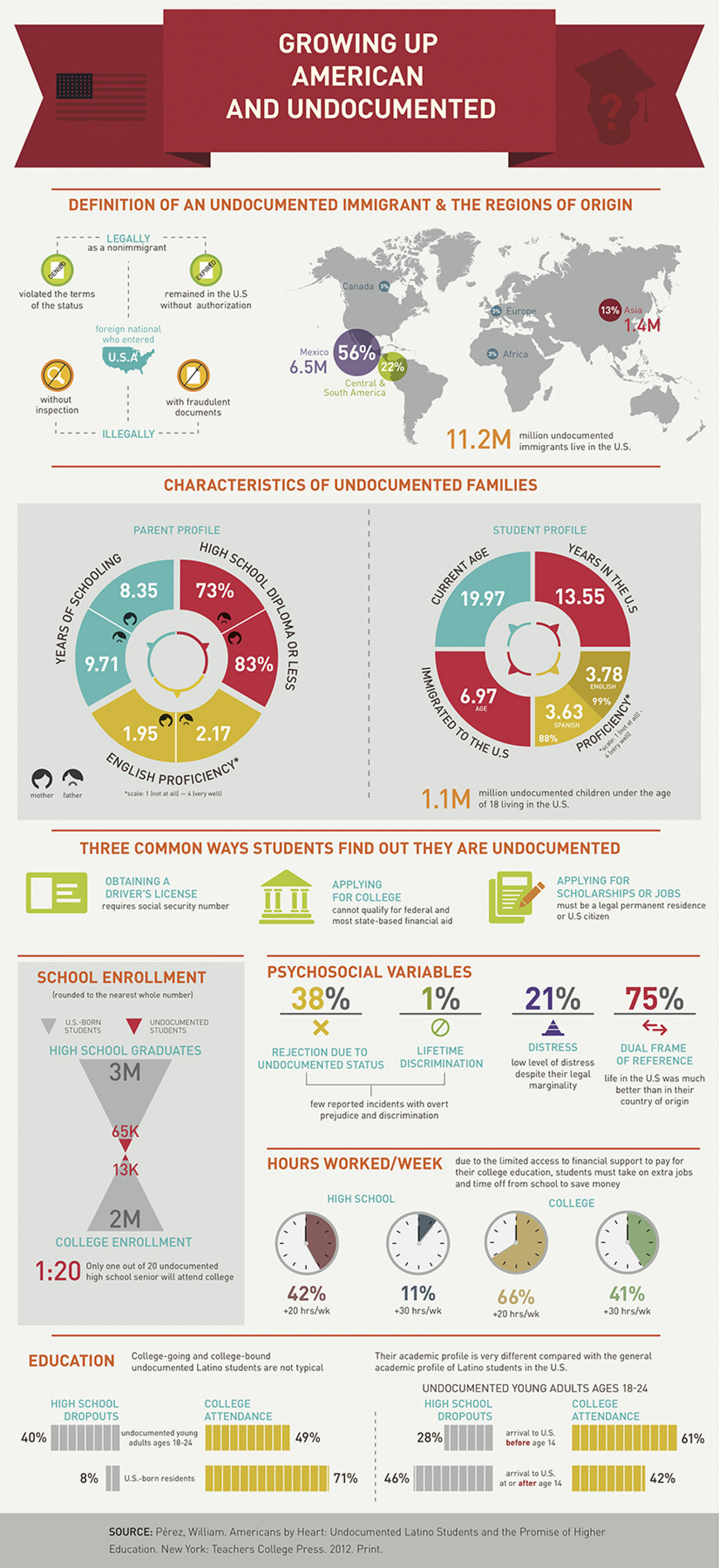 Growing Up American and Undocumented Infographic