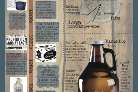 Growler 101 Infographic