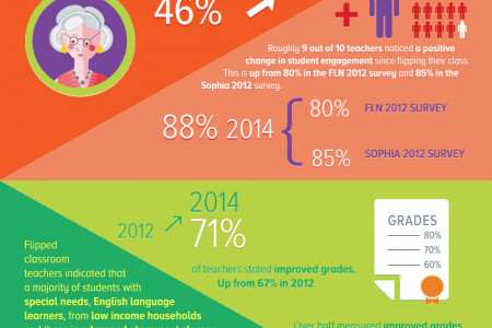 Growth in Flipped Learning Infographic