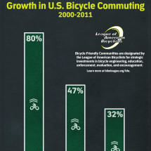 Growth of Bicycle Commuting in U.S. Infographic