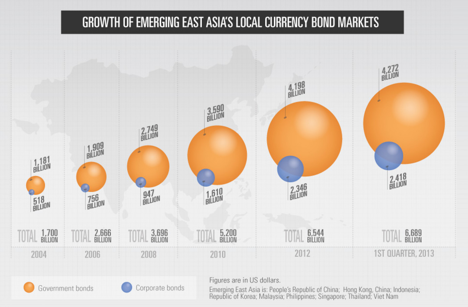 Growth of Emerging East Asia's Local Currency Bond Markets: June 2013 Infographic