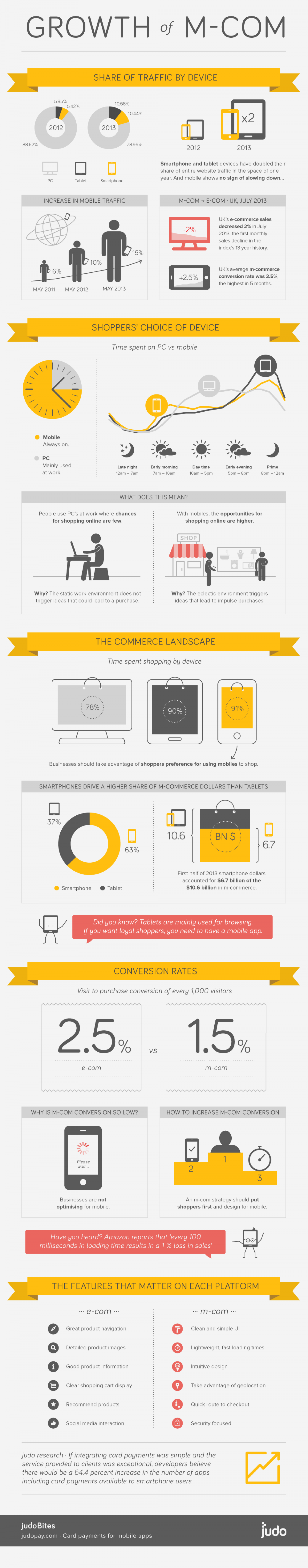 Growth of m-commerce & mobile payment solutions Infographic