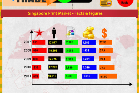 Growth of Printing Services in Singapore Infographic