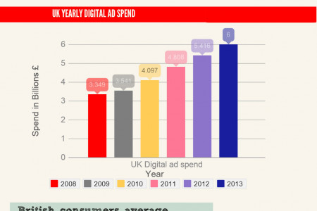 Growth of UK Mobile Ad Spend Infographic