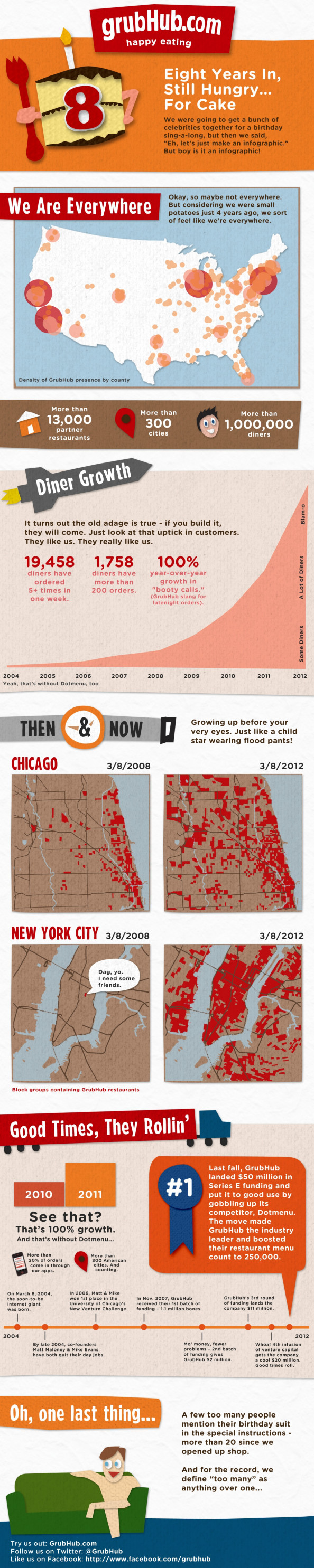 GrubHub's 8th B-day Growth Infographic