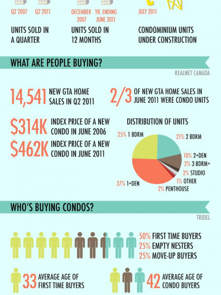 GTA Housing Market on the (High) Rise Infographic