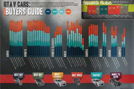 GTA V Cars online buyers guide Infographic