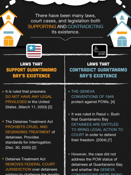 Guantanamo Bay Legalities: How Does it Exist? Infographic
