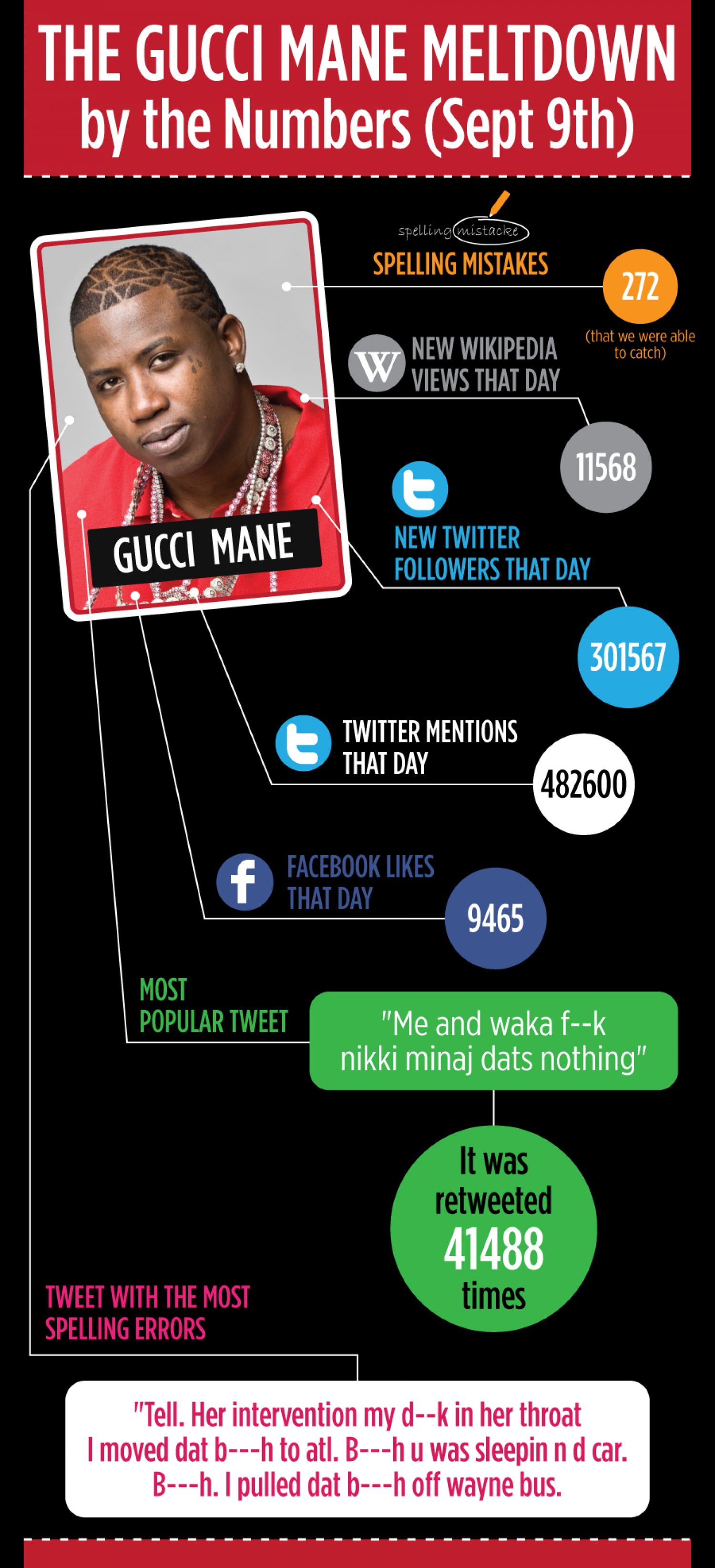 Gucci Mane Meltdown by the Numbers Infographic