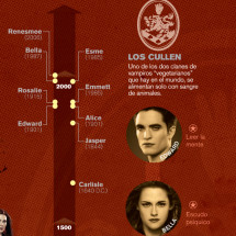 Guerra de clanes en el mundo de los vampiros Infographic