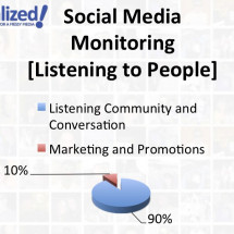 Guerrilla Social Media Monitoring Infographic Infographic
