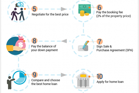Guide to Buying Your First Home in Malaysia Infographic