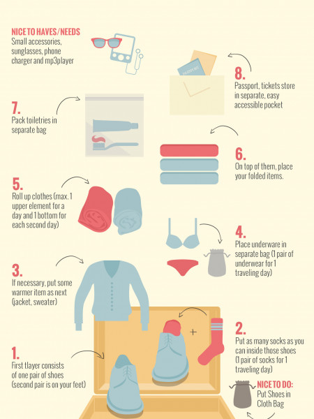 Guide to Efficient Packing Infographic