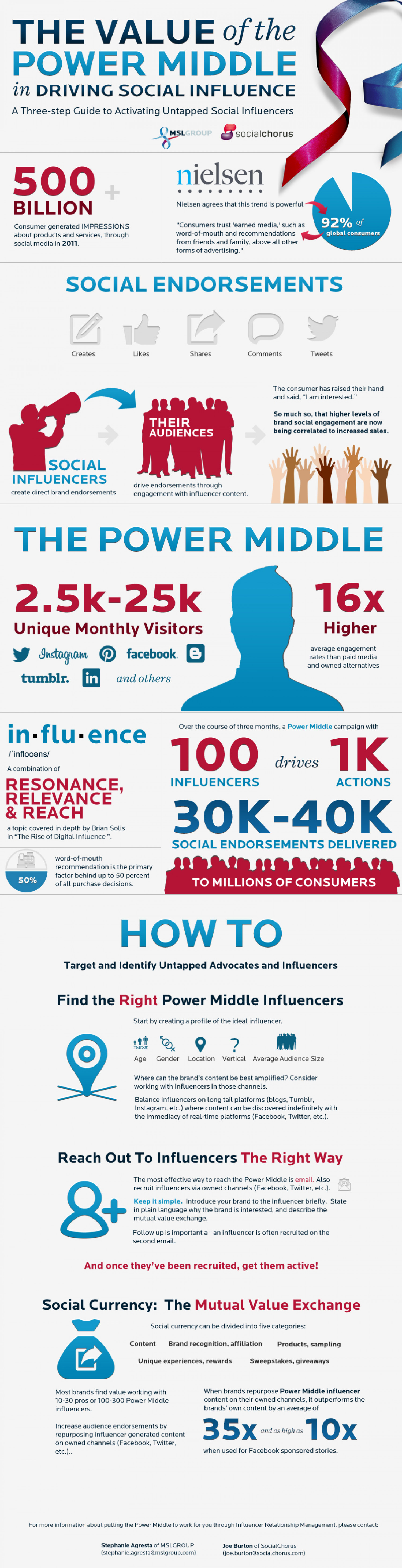 Guide to Finding The Right Social Influencers Infographic