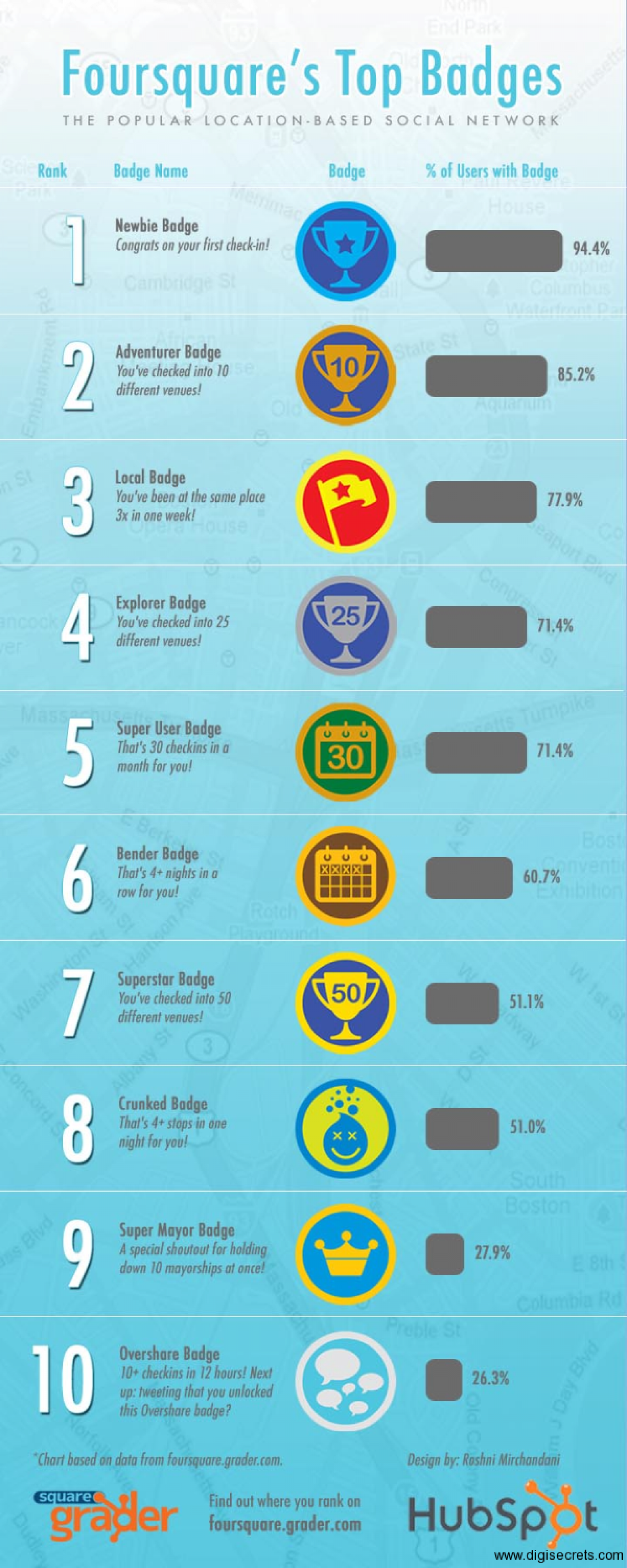 Guide to Foursquare Badges Infographic