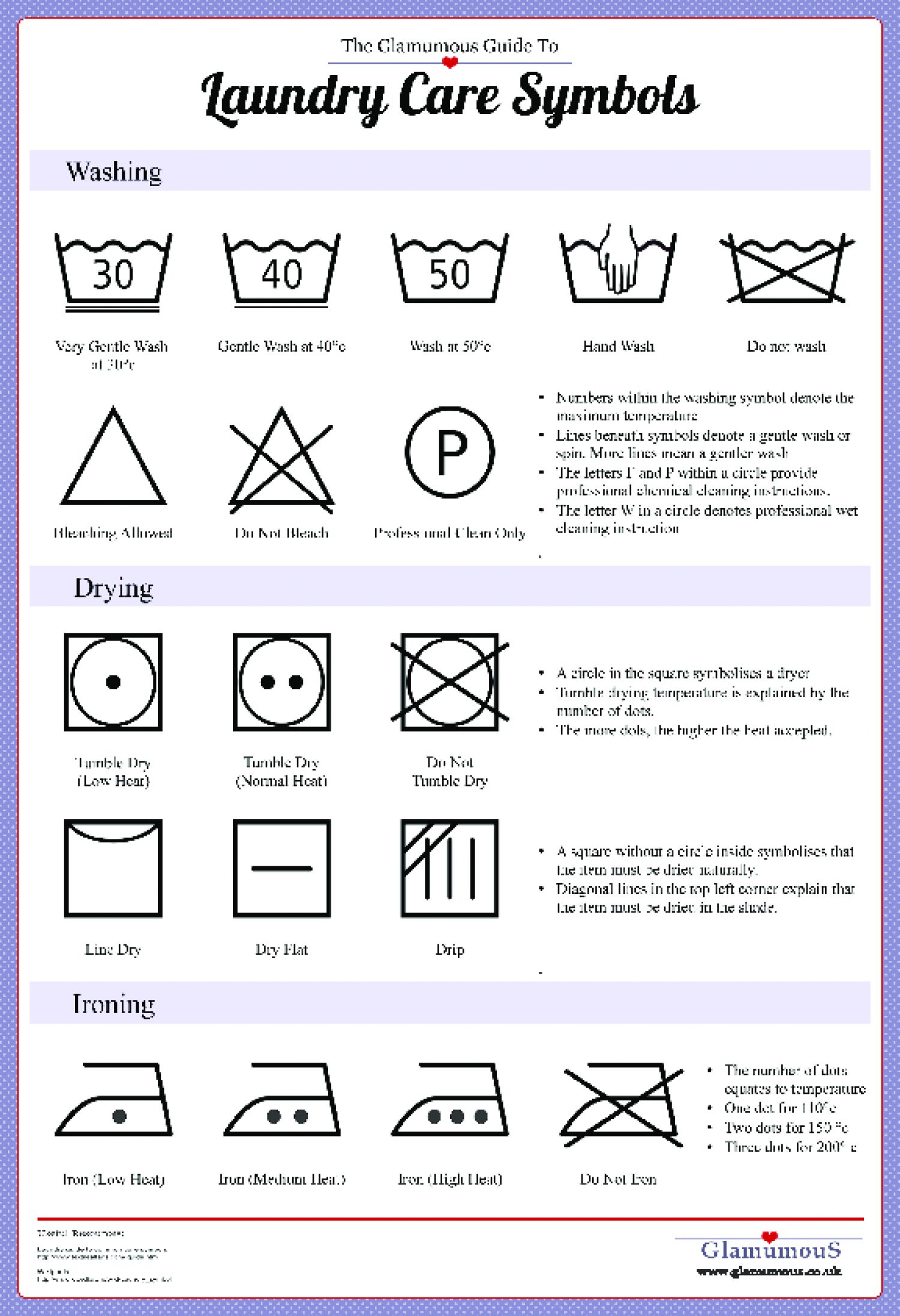 Guide to Laundry Care Symbols Infographic