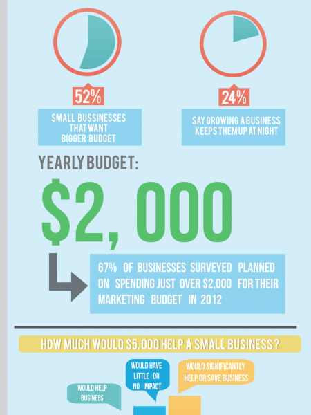 Guide to Small Business Marketing Budgets Infographic