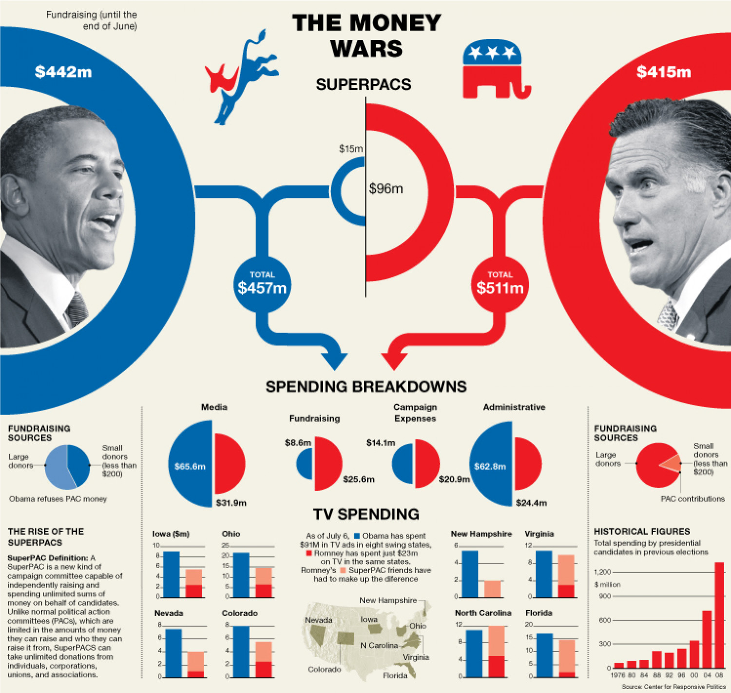 Guide to Superpacs Infographic