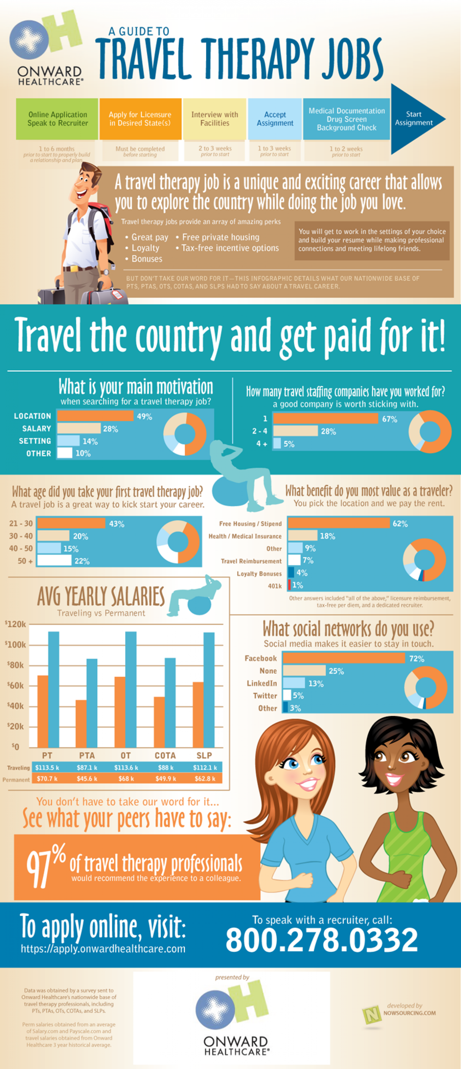 Guide to Travel Therapy Jobs Infographic