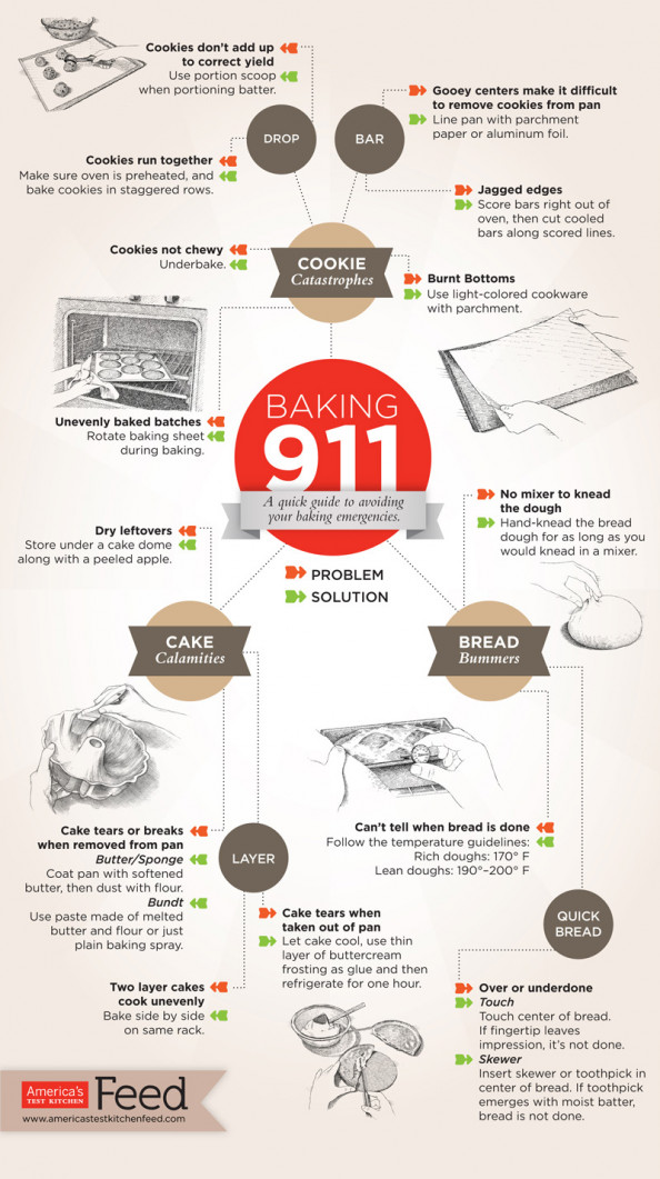Guideline to Avoid Baking Emergencies Infographic