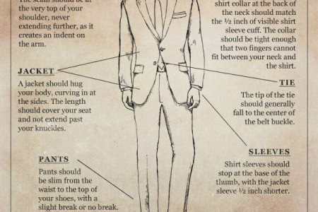 Guides The Perfect Custom Suits Infographic
