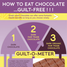 Guilt free chocolate Infographic