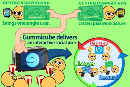 Gummicube Apps Infographic
