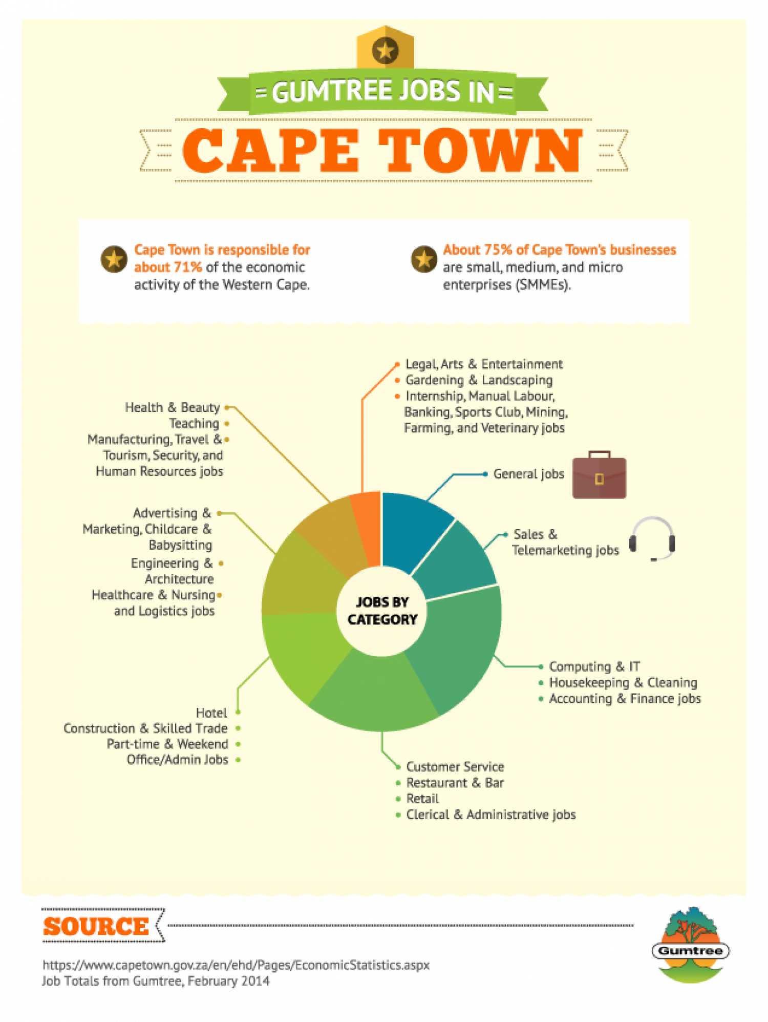 All Marketing Jobs in Cape Town, Search for any jobs in Cape Town in the Marketing industry. Careers24 lists numerous Cape Town Marketing Jobs.