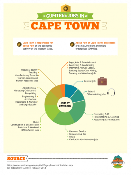 Gumtree Jobs in Cape Town Infographic