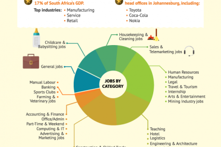 Gumtree Jobs in Johannesburg Infographic