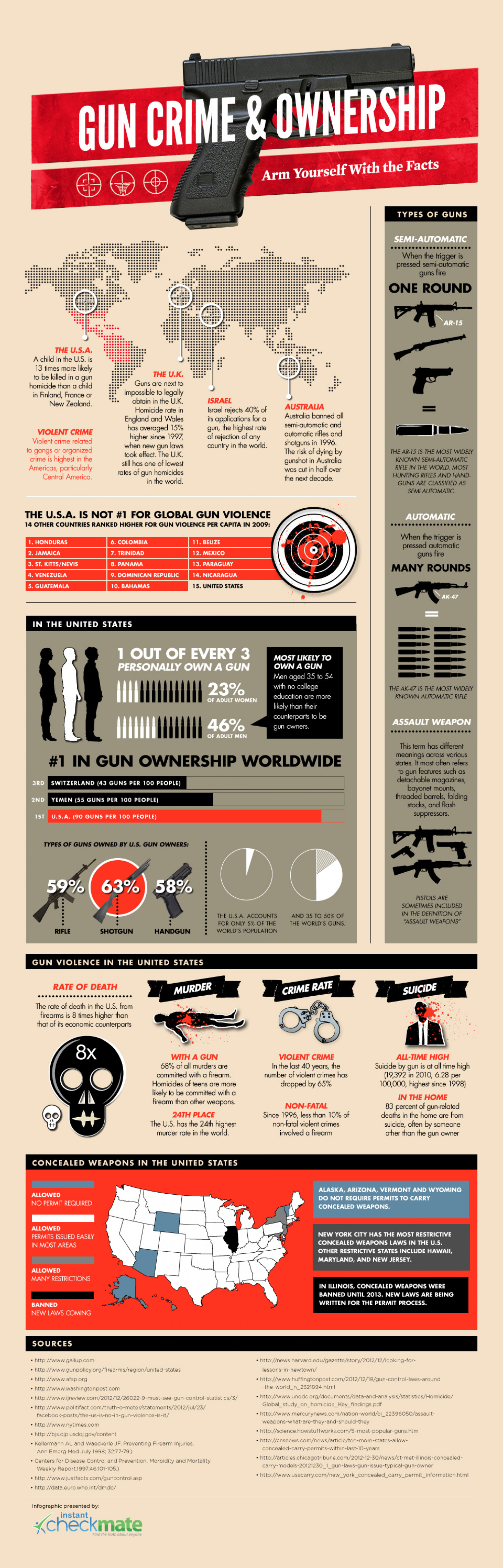 Gun Crime & Ownership Infographic