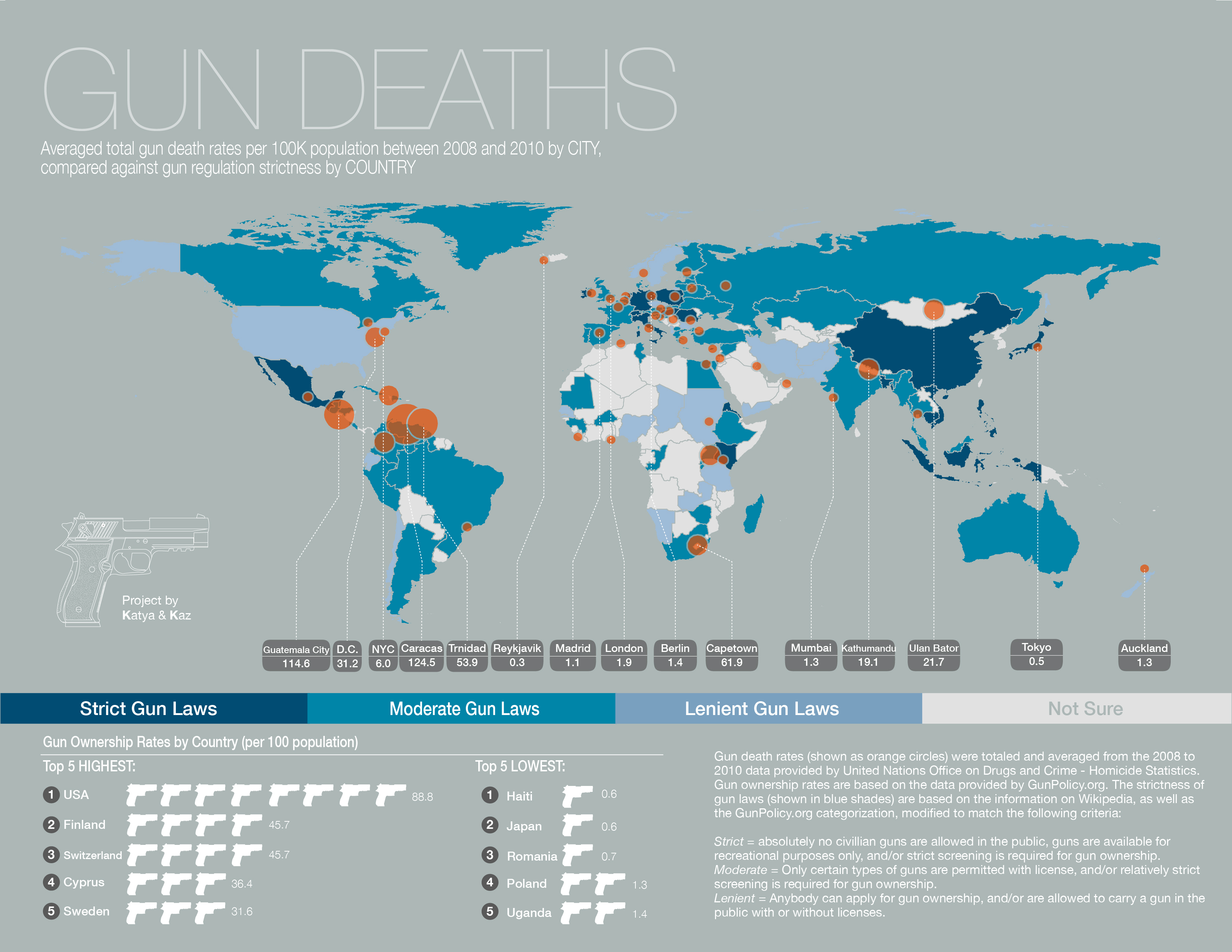 guns essay one world