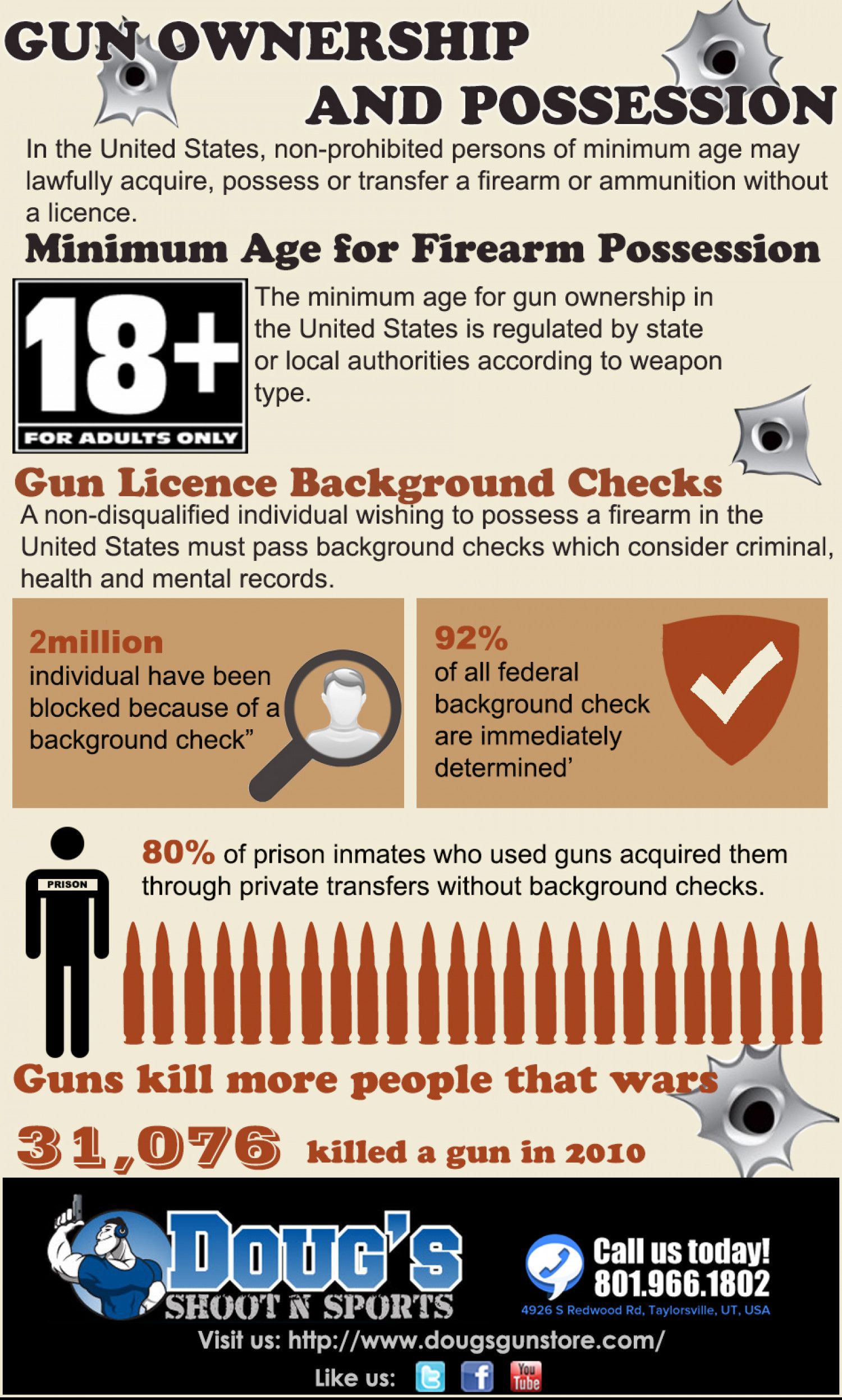 Gun Ownership and Limitations Infographic