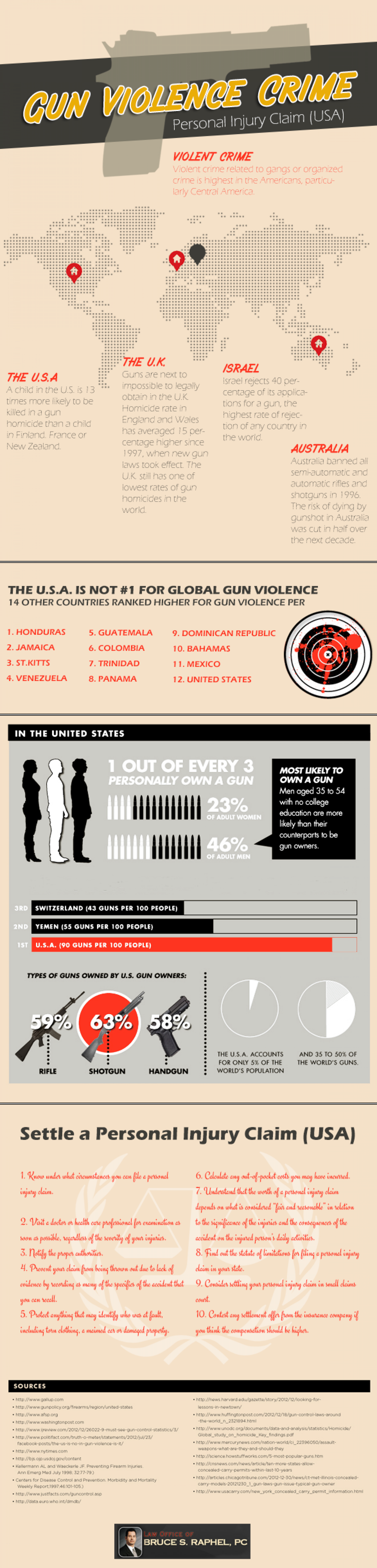 Gun Violence Crime Personal Injury Claim (USA) Infographic