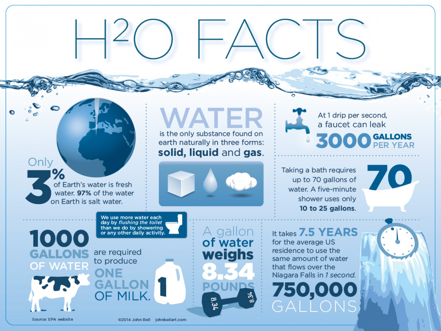 Water Facts, H20 Facts
