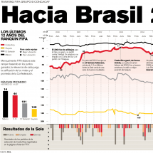 Hacia Brasil 2014 Infographic