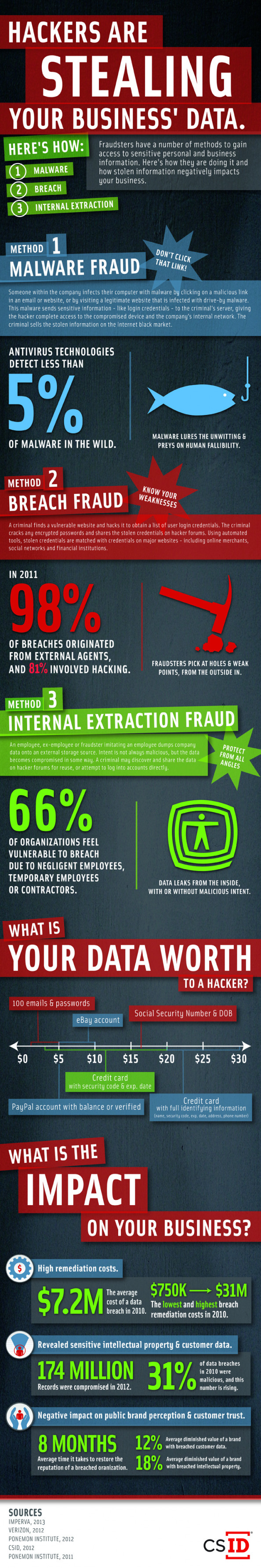 Hackers Are Stealing Your Business' Data Infographic