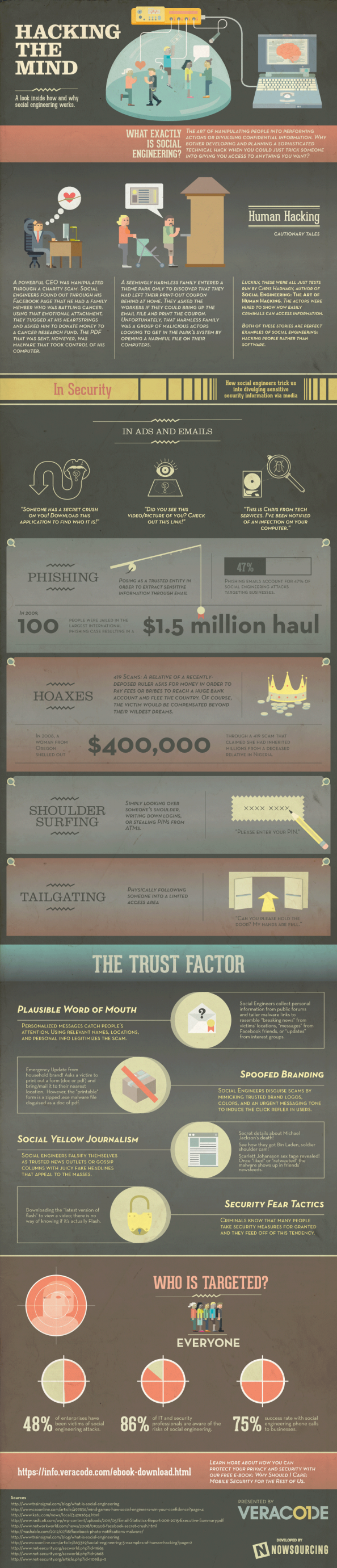 Hacking the Mind: Why Social Engineering Works Infographic